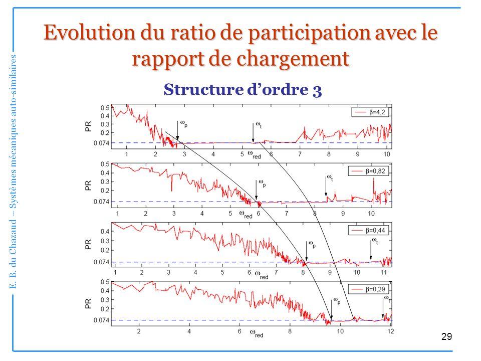 E. B. du Chazaud – Systèmes mécaniques auto-similaires 29 Evolution du ratio de participation avec le rapport de chargement Structure dordre 3
