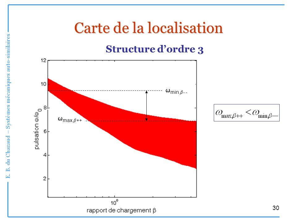 E. B. du Chazaud – Systèmes mécaniques auto-similaires 30 Carte de la localisation Structure dordre 3 max, ++ min, - -