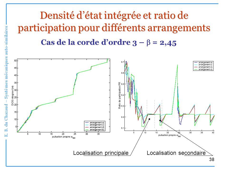 E. B. du Chazaud – Systèmes mécaniques auto-similaires 38 Densité détat intégrée et ratio de participation pour différents arrangements Cas de la cord