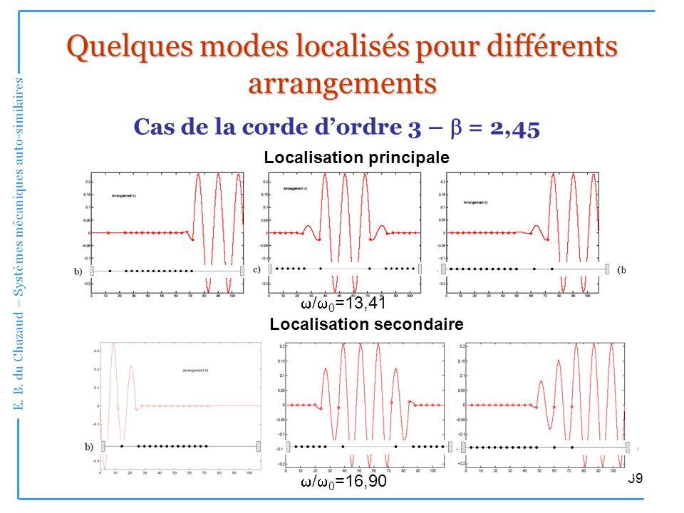 E. B. du Chazaud – Systèmes mécaniques auto-similaires 39 Quelques modes localisés pour différents arrangements Cas de la corde dordre 3 – = 2,45 Loca
