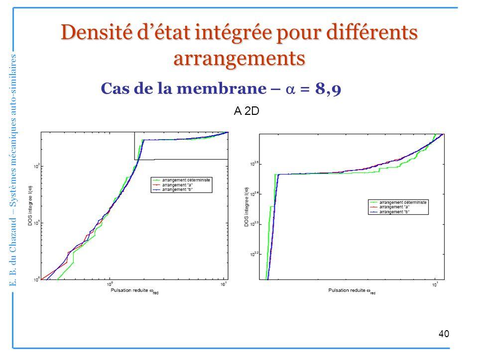 E. B. du Chazaud – Systèmes mécaniques auto-similaires 40 Densité détat intégrée pour différents arrangements Cas de la membrane – = 8,9 A 2D