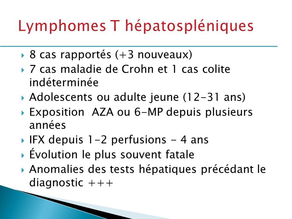 8 cas rapportés (+3 nouveaux) 7 cas maladie de Crohn et 1 cas colite indéterminée Adolescents ou adulte jeune (12-31 ans) Exposition AZA ou 6-MP depui