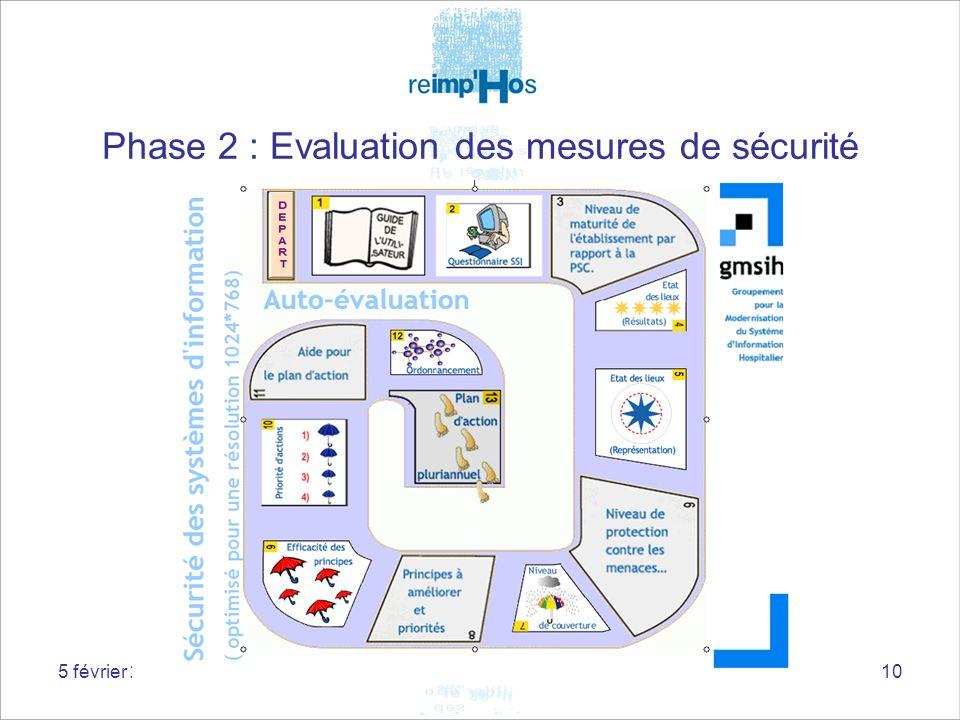 5 février 2009Journée Technique10 Phase 2 : Evaluation des mesures de sécurité