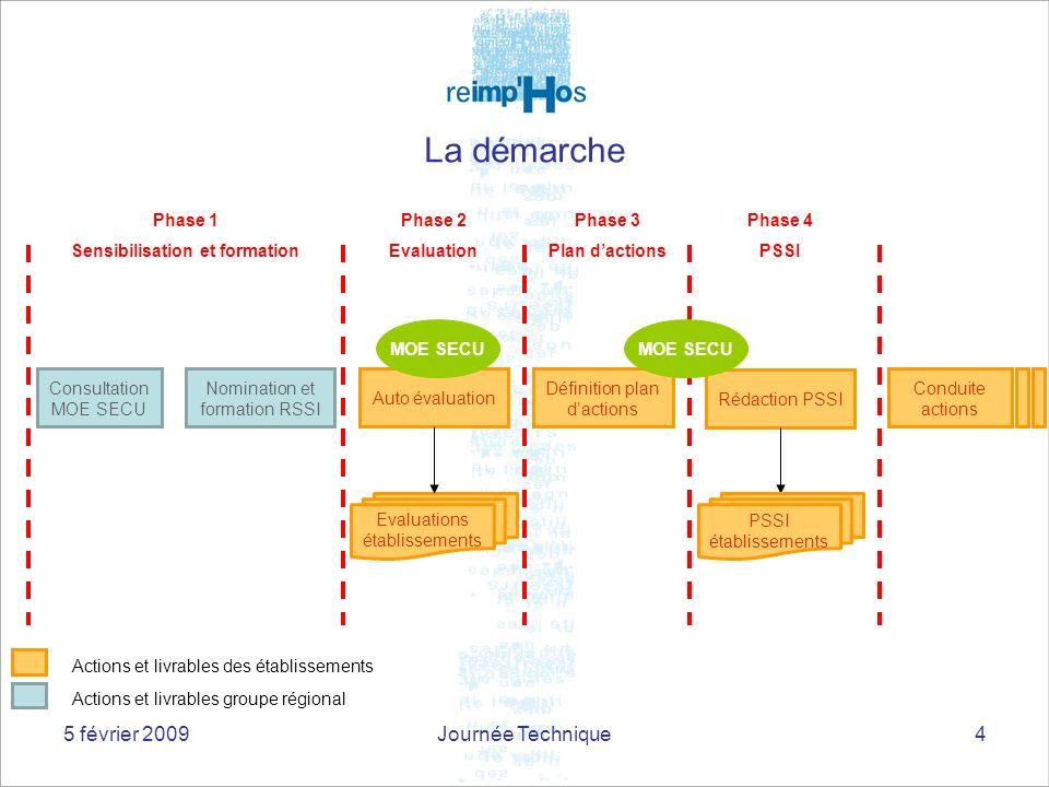 5 février 2009Journée Technique4 Conduite actions La démarche Consultation MOE SECU Auto évaluation Evaluations établissements Actions et livrables gr