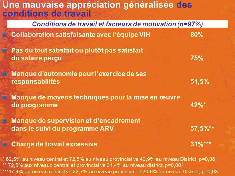 Une mauvaise appréciation généralisée des conditions de travail Collaboration satisfaisante avec léquipe VIH80% Pas du tout satisfait ou plutôt pas sa