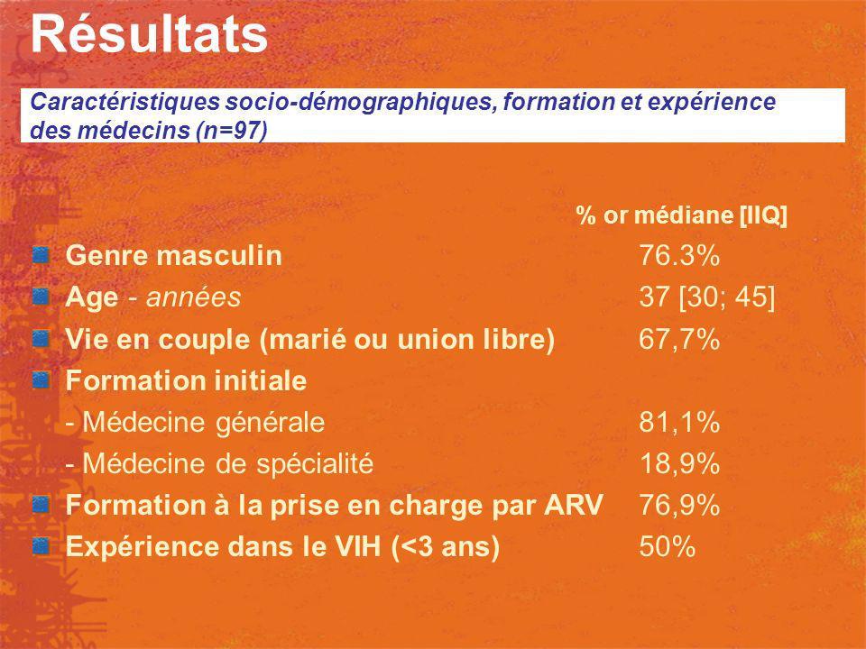 Résultats % or médiane [IIQ] Genre masculin 76.3% Age - années37 [30; 45] Vie en couple (marié ou union libre)67,7% Formation initiale - Médecine géné