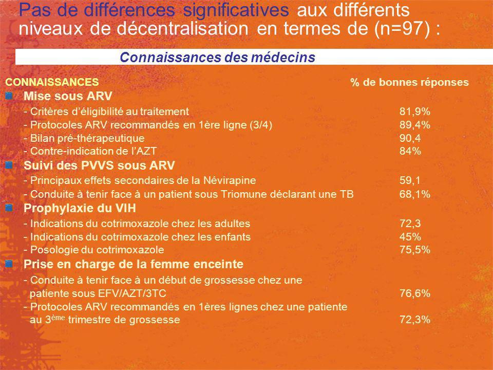 Pas de différences significatives aux différents niveaux de décentralisation en termes de (n=97) : CONNAISSANCES% de bonnes réponses Mise sous ARV - C