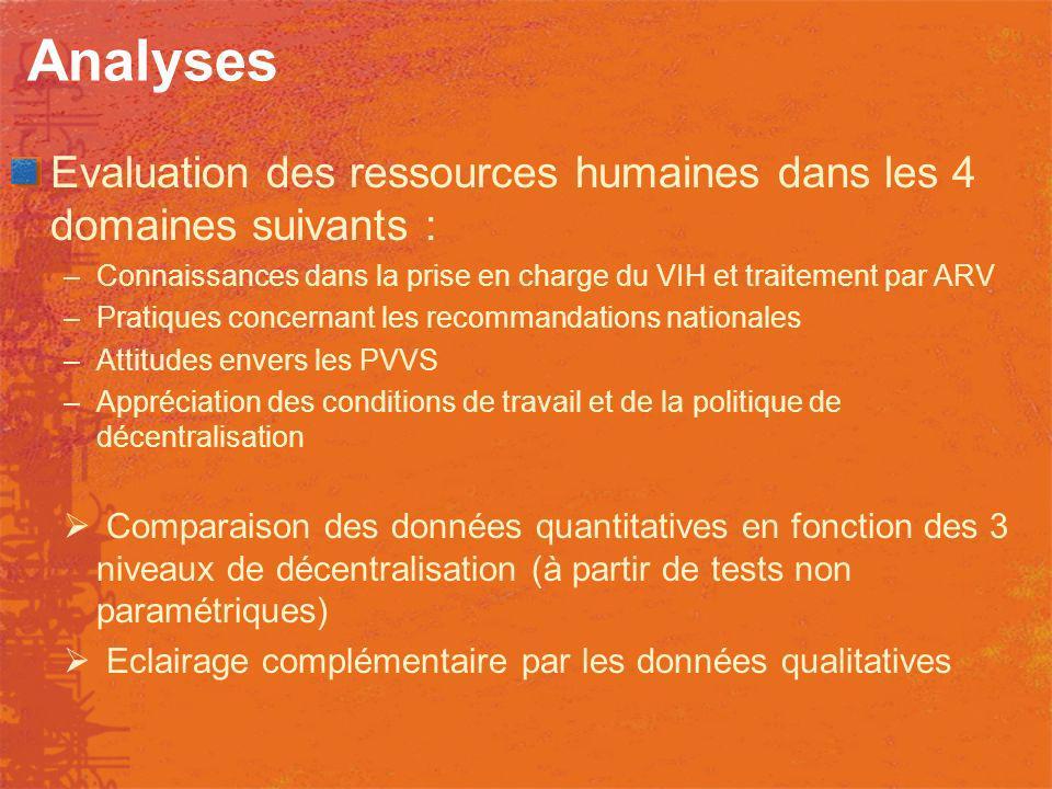 Analyses Evaluation des ressources humaines dans les 4 domaines suivants : –Connaissances dans la prise en charge du VIH et traitement par ARV –Pratiq