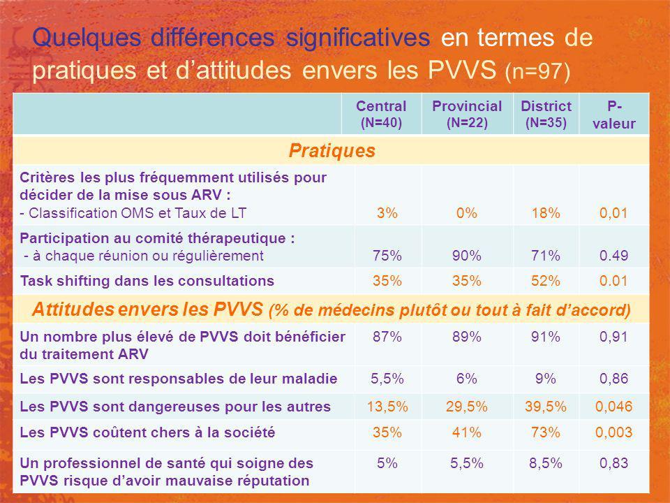 Quelques différences significatives en termes de pratiques et dattitudes envers les PVVS (n=97) Central (N=40) Provincial (N=22) District (N=35) P- va