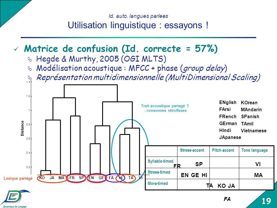 19 Id. auto. langues parlees Utilisation linguistique : essayons ! Matrice de confusion (Id. correcte = 57%) Hegde & Murthy, 2005 (OGI MLTS) Modélisat