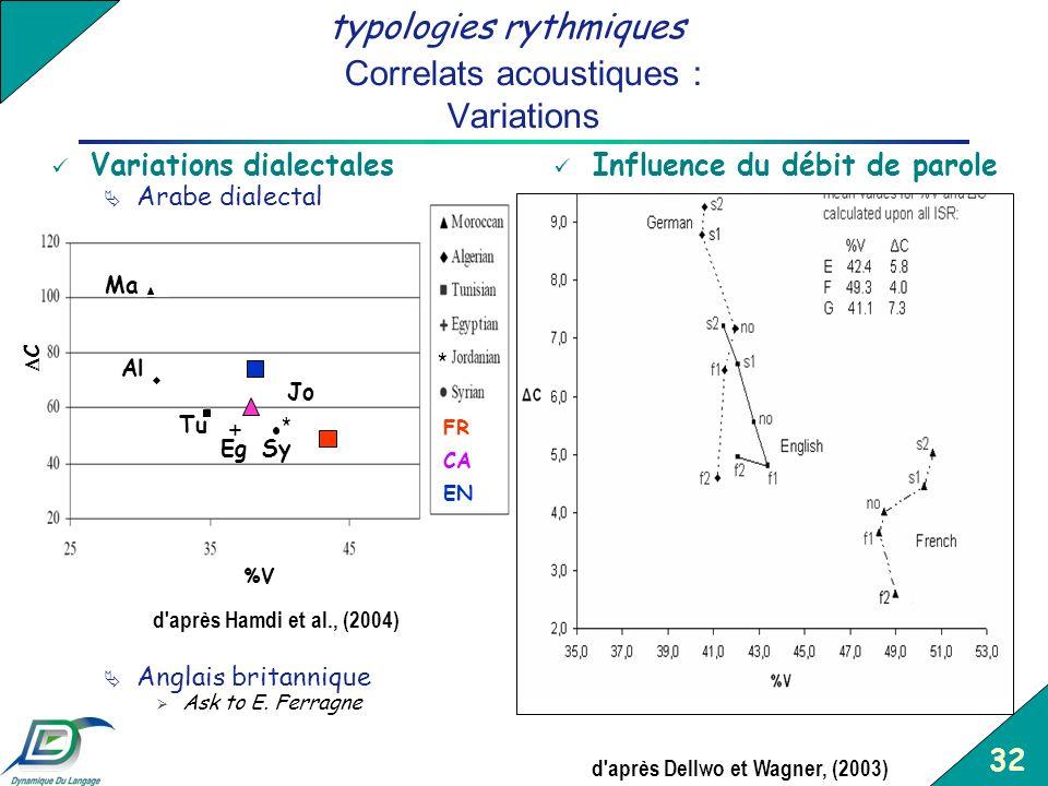 32 Correlats acoustiques : Variations Variations dialectales Arabe dialectal Anglais britannique Ask to E. Ferragne Influence du débit de parole %V C