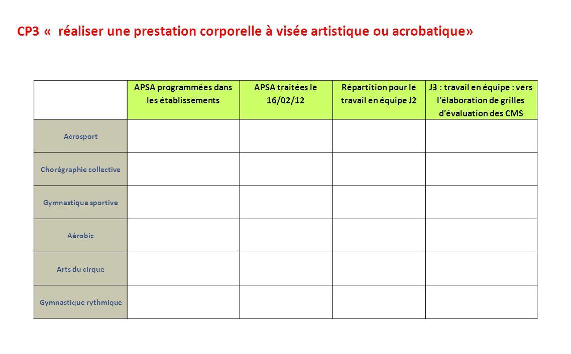 APSA programmées dans les établissements APSA traitées le 16/02/12 Répartition pour le travail en équipe J2 J3 : travail en équipe : vers lélaboration