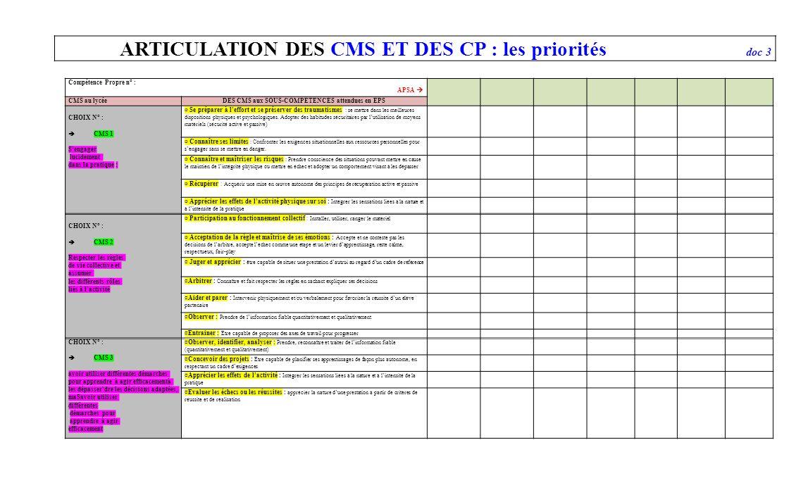 ARTICULATION DES CMS ET DES CP : les priorités doc 3 Compétence Propre n° : APSA CMS au lycéeDES CMS aux SOUS-COMPETENCES attendues en EPS CHOIX N° :