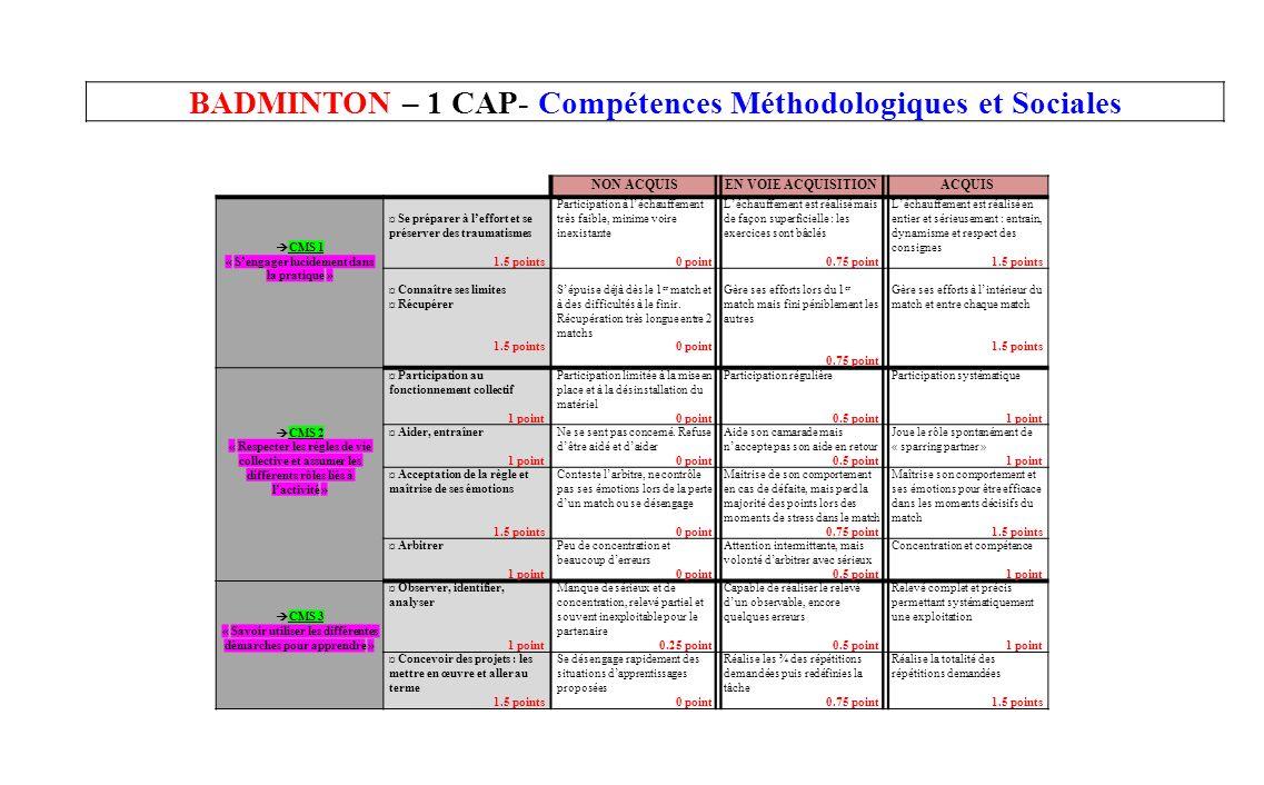 BADMINTON – 1 CAP- Compétences Méthodologiques et Sociales NON ACQUISEN VOIE ACQUISITIONACQUIS CMS 1 « Sengager lucidement dans la pratique » ¤ Se pré