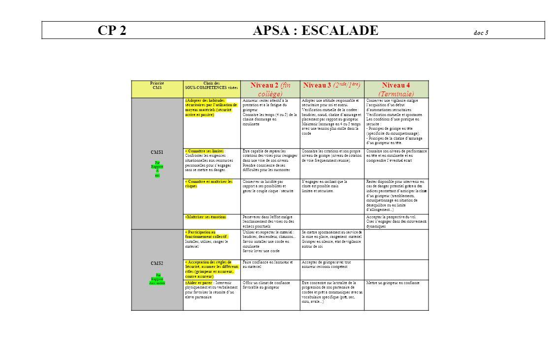 CP 2 APSA : ESCALADE doc 5 Priorité CMS Choix des SOUS-COMPETENCES visées Niveau 2 (fin collège) Niveau 3 (2 nde /1 ère )Niveau 4 (Terminale) CMS1 Par
