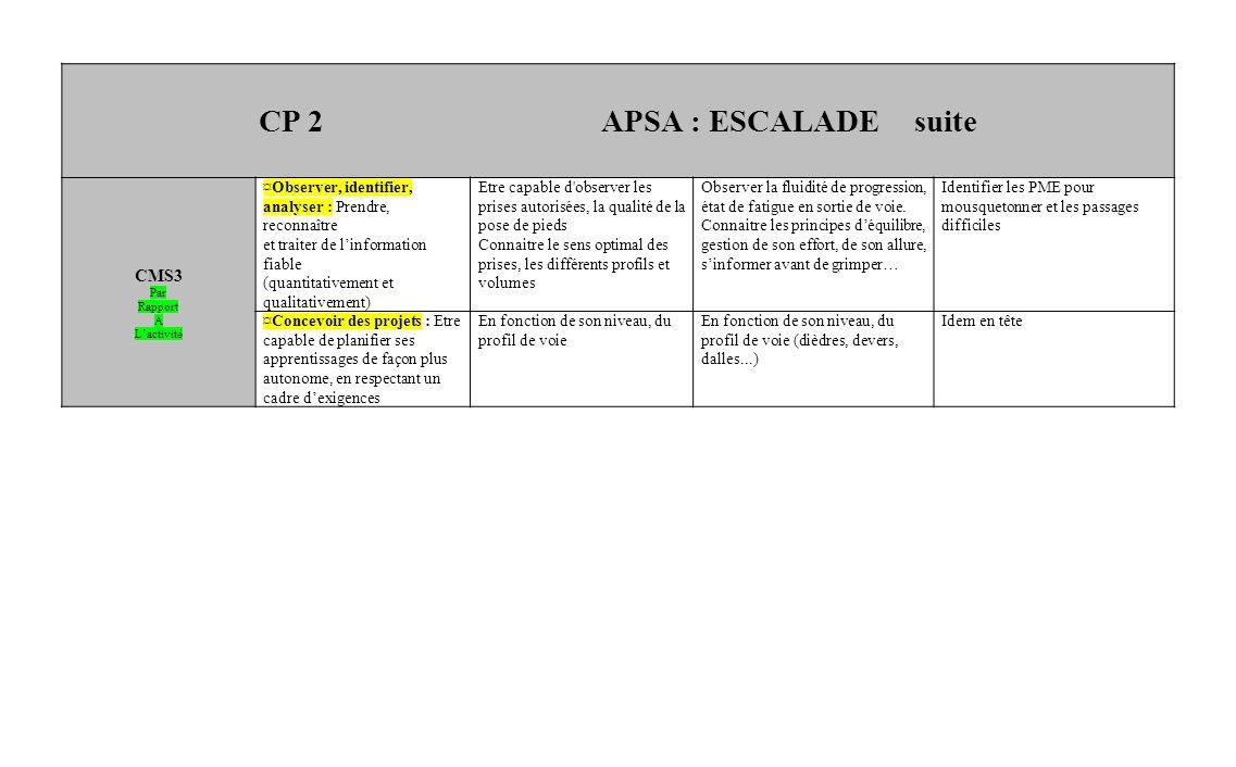 CP 2 APSA : ESCALADE suite CMS3 Par Rapport A Lactivité ¤Observer, identifier, analyser : Prendre, reconnaître et traiter de linformation fiable (quan