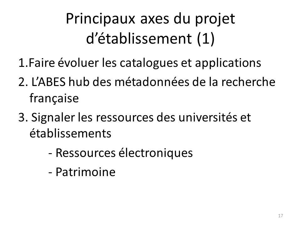 Principaux axes du projet détablissement (1) 1.Faire évoluer les catalogues et applications 2. LABES hub des métadonnées de la recherche française 3.