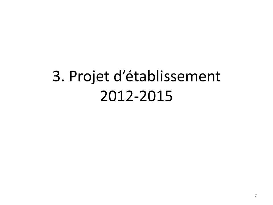 Séminaire encadrement ABES (14 octobre 2010) Auto-évaluation + Propositions Conseil dAdministration (9 novembre 2010) Brain storming Lettre de commande au Conseil Scientifique Conseil Scientifique (17 décembre 2010 ) Réponse à la lettre de commande du CA Séminaire commun CA + CS (5 avril 2011) AERES Dossier (auto-évaluation, déclaration stratégique validée par le CA): avant le 15 novembre 2011 Visite fin 2011 Signature du contrat ABES-MESR: mars 2012 Contribution des personnels ABES (séminaire 17 et 18 mars ) Consultation des établissements (questionnaire, focus groupes ) Etude de lenvironnement international de lABES (TICER, Université de Tilburg) CA Débat dorientation (25 mai 2011) Mise en consultation des grandes orientations du Projet dEtablissement CA Vote du Projet dEtablissement (Novembre 2011) Octobre – décembre 2010 Janvier 2011 – printemps 2011 Printemps 2011 – nov.