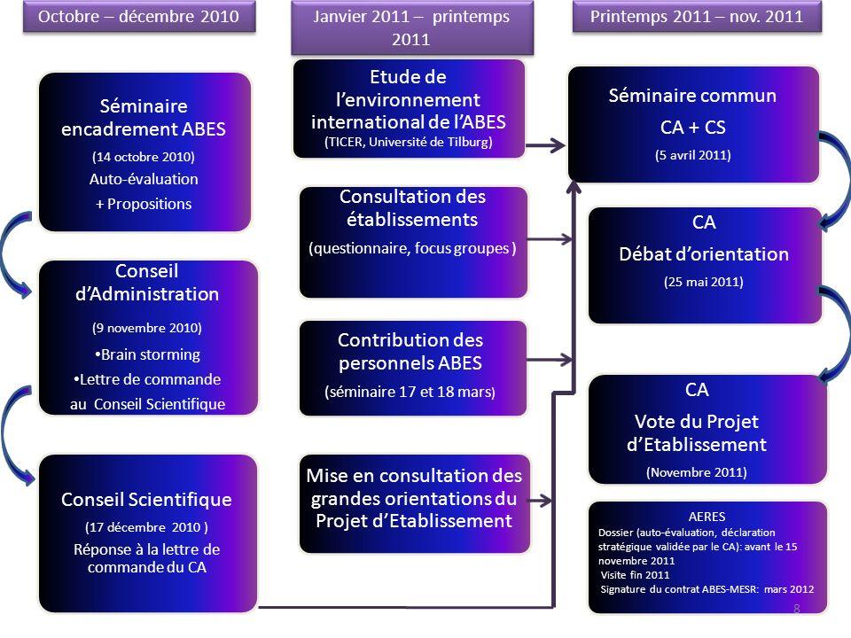 Séminaire encadrement ABES (14 octobre 2010) Auto-évaluation + Propositions Conseil dAdministration (9 novembre 2010) Brain storming Lettre de command