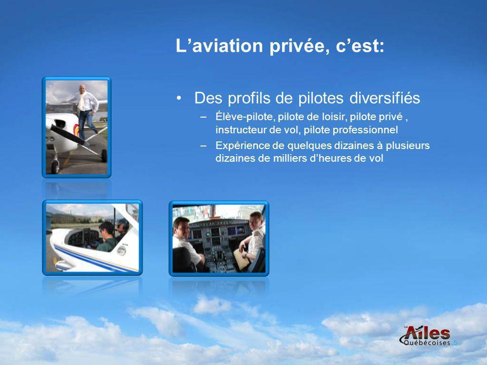 Laviation privée, cest: Des profils de pilotes diversifiés –Élève-pilote, pilote de loisir, pilote privé, instructeur de vol, pilote professionnel –Expérience de quelques dizaines à plusieurs dizaines de milliers dheures de vol 5