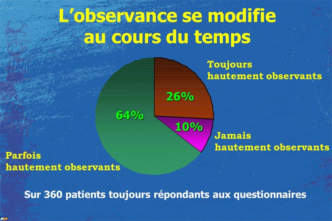 Lobservance se modifie au cours du temps Parfois hautement observants Toujours hautement observants Jamais hautement observants 64% 10% 26% Sur 360 pa