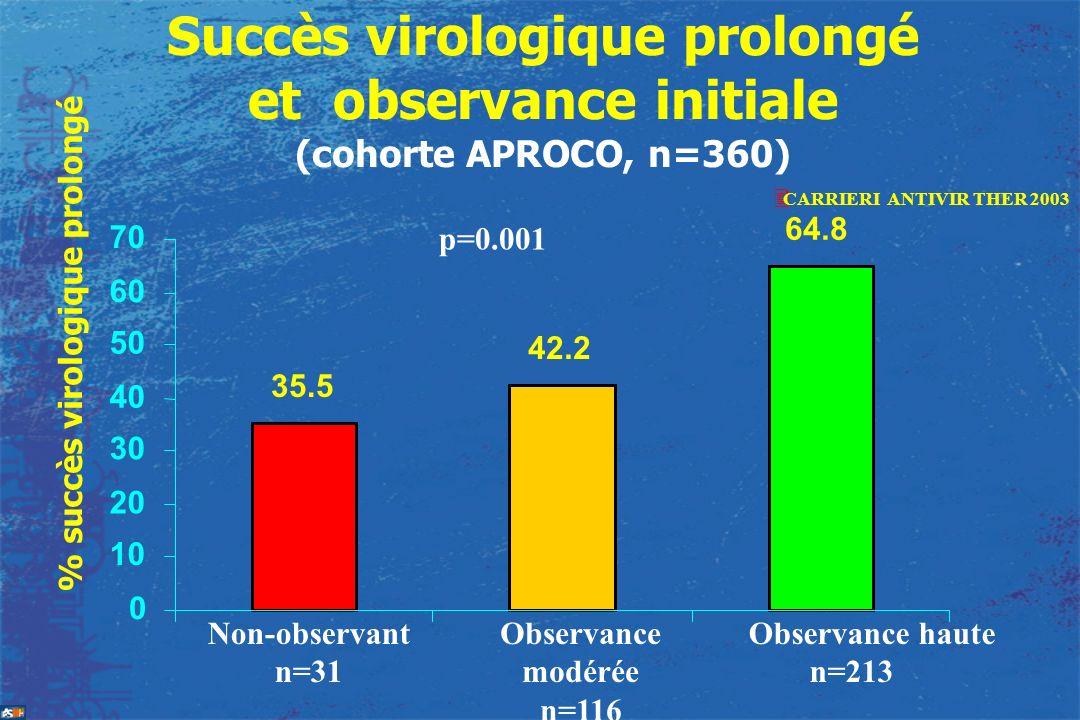 Succès virologique prolongé et observance initiale (cohorte APROCO, n=360) 35.5 42.2 64.8 0 10 20 30 40 50 60 70 % succès virologique prolongé p=0.001