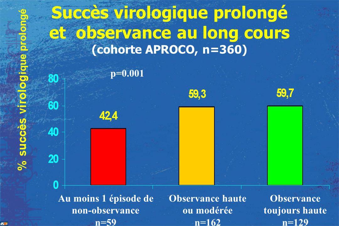 Succès virologique prolongé et observance au long cours (cohorte APROCO, n=360) Au moins 1 épisode de non-observance n=59 Observance haute ou modérée