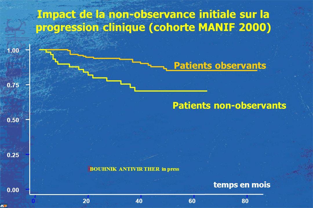 Impact de la non-observance initiale sur la progression clinique (cohorte MANIF 2000) temps en mois 020406080 0.00 0.25 0.50 0.75 1.00 Patients observ