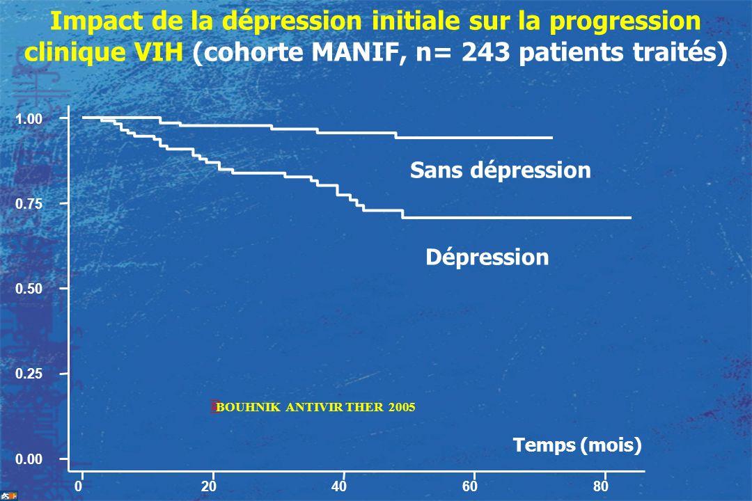 Impact de la dépression initiale sur la progression clinique VIH (cohorte MANIF, n= 243 patients traités) 020406080 0.00 0.25 0.50 0.75 1.00 Sans dépr