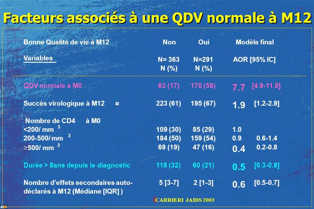 Facteurs associés à une QDV normale à M12 Bonne Qualité de vie à M12 Variables Non N= 363 Oui N=291 Modèle final AOR [95% IC] N (%) QDV normale à M063