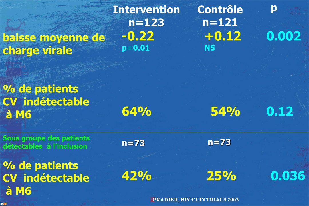 Intervention n=123 Contrôle n=121 p baisse moyenne de charge virale % de patients CV indétectable à M6 -0.22 +0.12 0.002 p=0.01 NS 64% 54% 0.12 Sous g