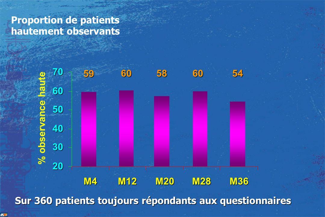 5460 59 6058 20 30 40 50 60 70 M4M12M20M28M36 % observance haute Proportion de patients hautement observants Sur 360 patients toujours répondants aux