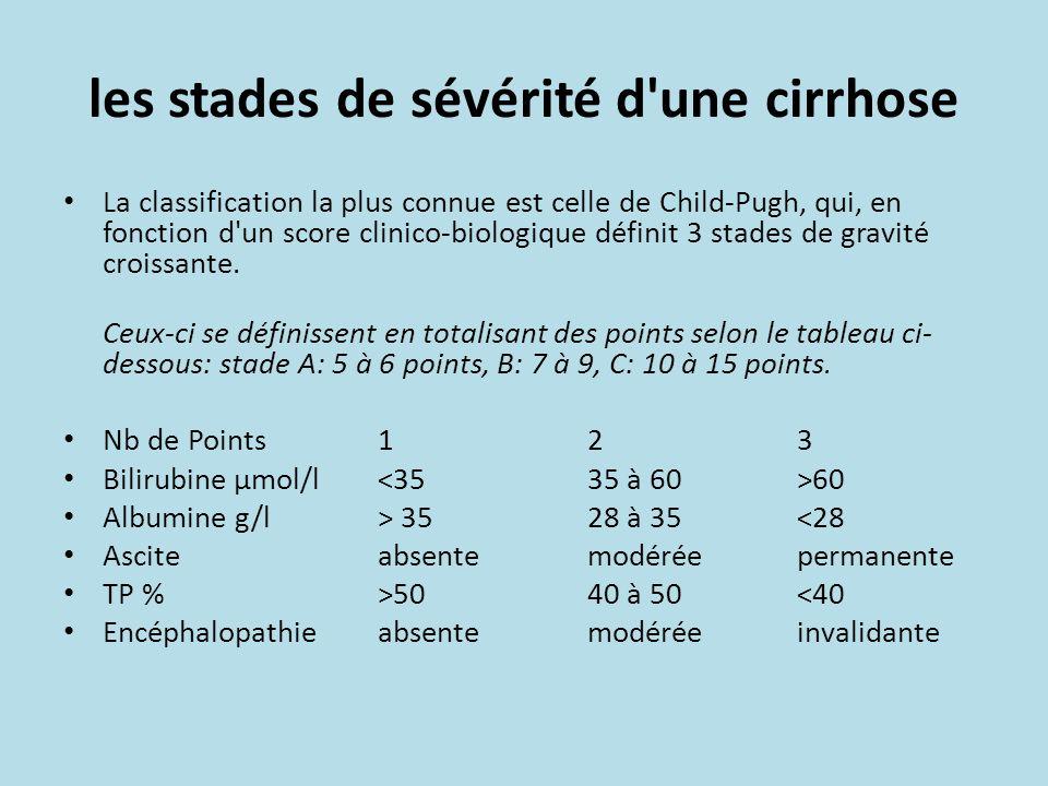 les stades de sévérité d'une cirrhose La classification la plus connue est celle de Child-Pugh, qui, en fonction d'un score clinico-biologique définit
