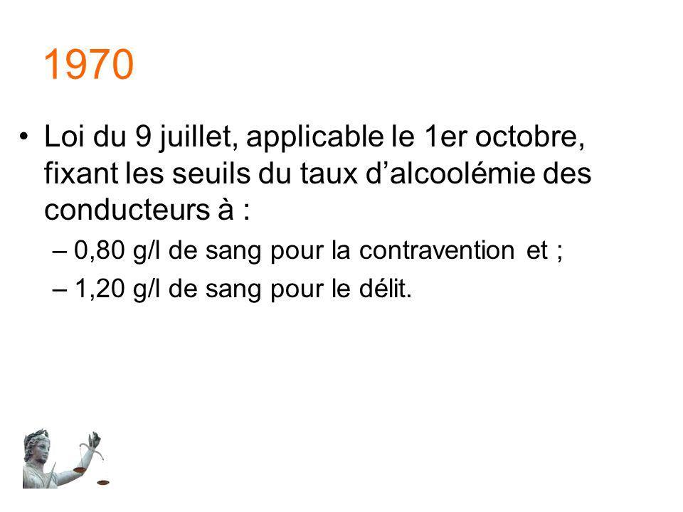 1970 Loi du 9 juillet, applicable le 1er octobre, fixant les seuils du taux dalcoolémie des conducteurs à : –0,80 g/l de sang pour la contravention et