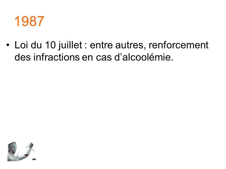 1987 Loi du 10 juillet : entre autres, renforcement des infractions en cas dalcoolémie.