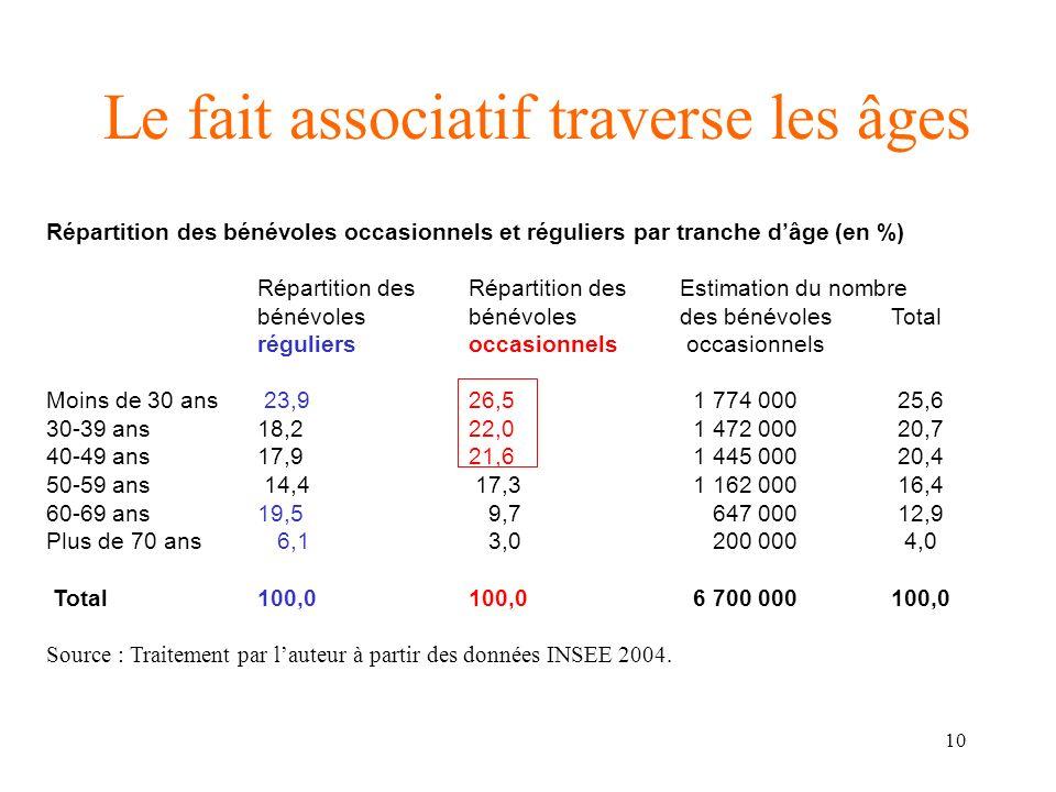 11 Le fait associatif évolue bien Proportion des Français bénévoles (en %) 1996 2004 Evolution Les 18-24 ans2427+ 3 La trentaine2129+ 8 Les quadragénaires3029- 1 Les quinquagénaires2728+ 1 Les sexagénaires2329+ 6 Les septuagénaires1719+ 2 Ensemble des Français23,426+ 2,6 Sources : LES Edith Archambault (1996), INSEE première (2004), et CSA – Sélection (2004).
