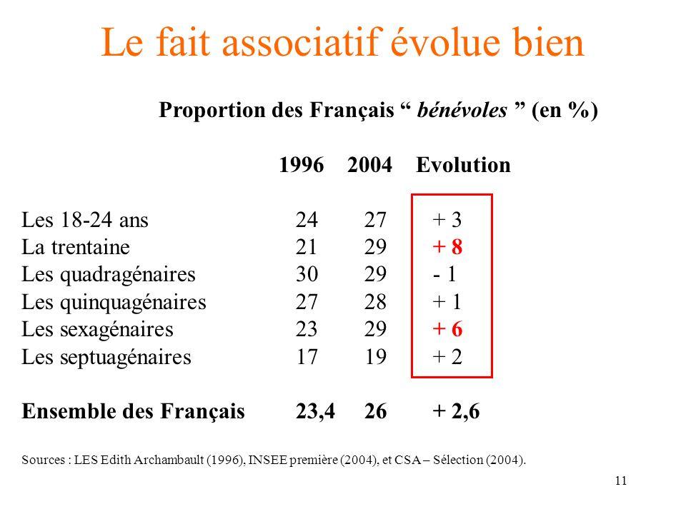 12 Le fait associatif évolue moins bien… Proportion de Français bénévoles réguliers (en %) Catégorie Bénévoles impliqués Bénévoles réguliers Différence en 1997-1998 (1) en 2002-2003 (2) Ensemble13,0 8,0 - 5,0 Hommes18,0 8,5 - 9,5 Femmes 8,0 6,0 - 2,0 Moins de 30 ans 5,0 8,5 + 3,5 De 30 à 39 ans10,0 7,0 - 3,0 De 40 à 49 ans16,0 7,0 - 9,0 De 50 à 59 ans16,0 7,0 - 9,0 De 60 à 69 ans17,0 12,0 - 5,0 Plus de 70 ans- 8,1- Sources : Traitement des auteurs, à partir des données disponibles et arrondies.