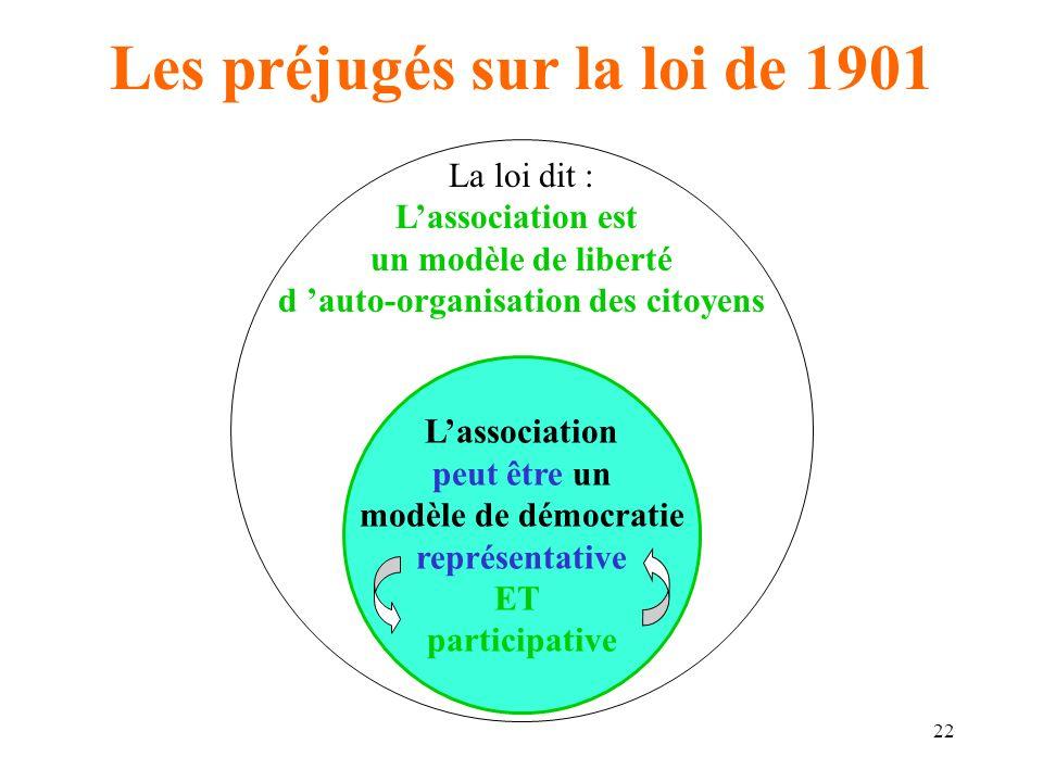 23 Les préjugés sur la loi de 1901 La loi dit : Lassociation est un modèle de liberté d auto-organisation des citoyens Les statuts expriment les conceptions politiques des fondateurs, des dirigeants, leur vision de la société « bonne » pour eux, de leur « petit royaume ».