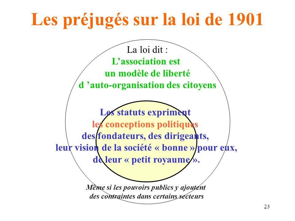 24 Les préjugés sur la loi de 1901 Poursuivons…