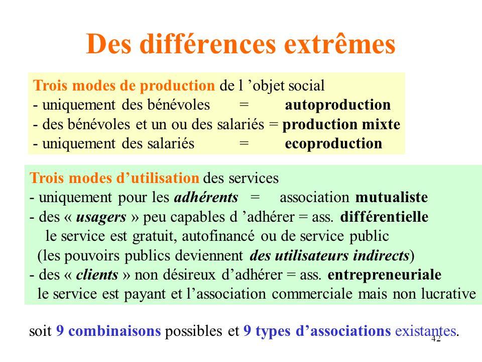 42 Des différences extrêmes Trois modes de production de l objet social - uniquement des bénévoles = autoproduction - des bénévoles et un ou des salar
