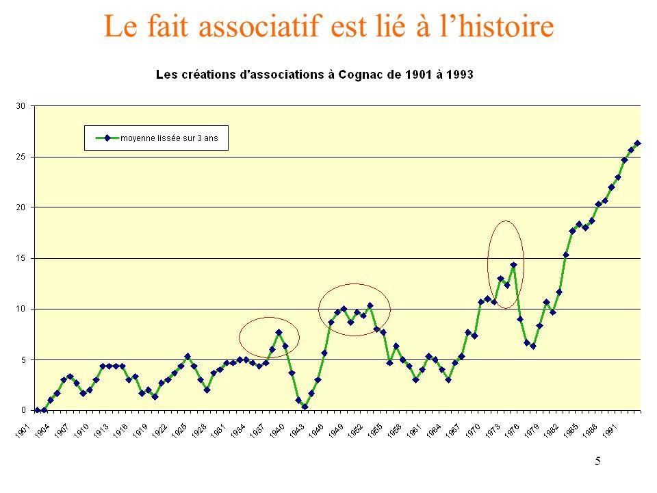 6 Le fait associatif est révélateur… … de la spécificité Française en Europe Mais aussi à lintérieur de la France.