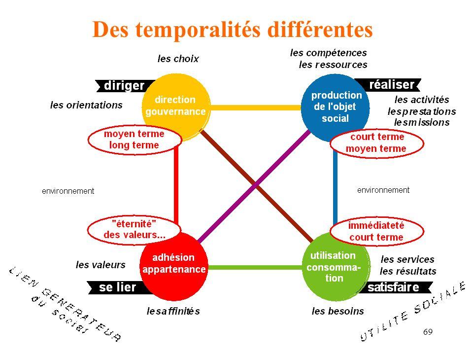 70 Des légitimités multiples À partir des Cahiers du management territorial, EDF, 1994