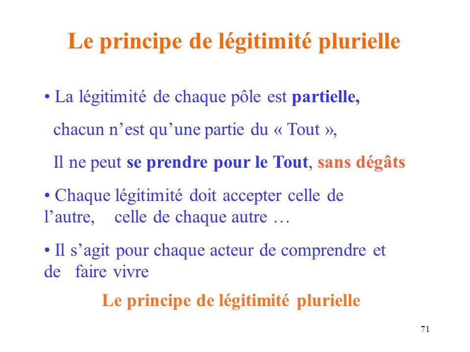 72 Le principe de légitimité plurielle est le fondement du partenariat Chacun a le droit de cité, mais nul ne peut se prendre à lui tout seul pour la Cité : Tous ont à construire ensemble lintérêt général.