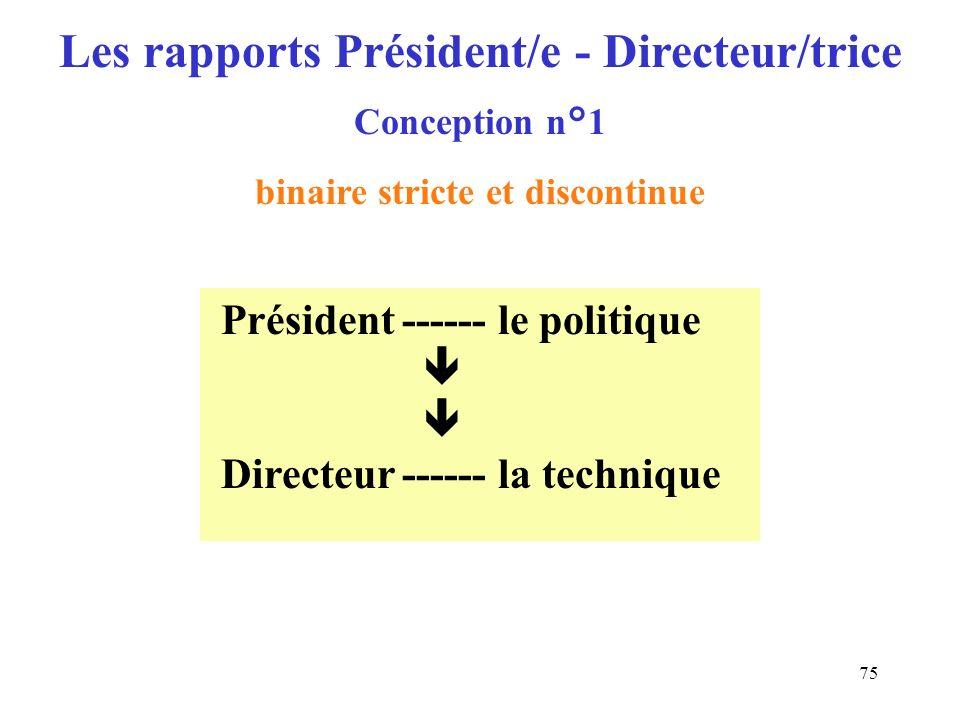 76 Politiquezone griseTechnique (choix des fins)incertitude(choix des moyens) ---------------------- - - - - - - - - - - - - - ---------------------------- PrésidentcoopérationDirecteur négociation Les rapports Président/e - Directeur/trice Conception n°2 binaire graduée et continue Les rétroactions sont réelles mais pas souvent pensées