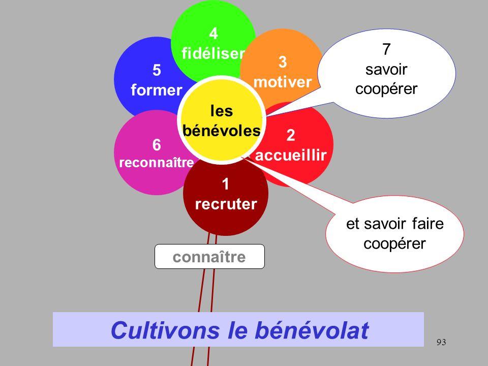 94 Les enjeux des associations aujourdhui Assumer les statuts… ou les faire évoluer .