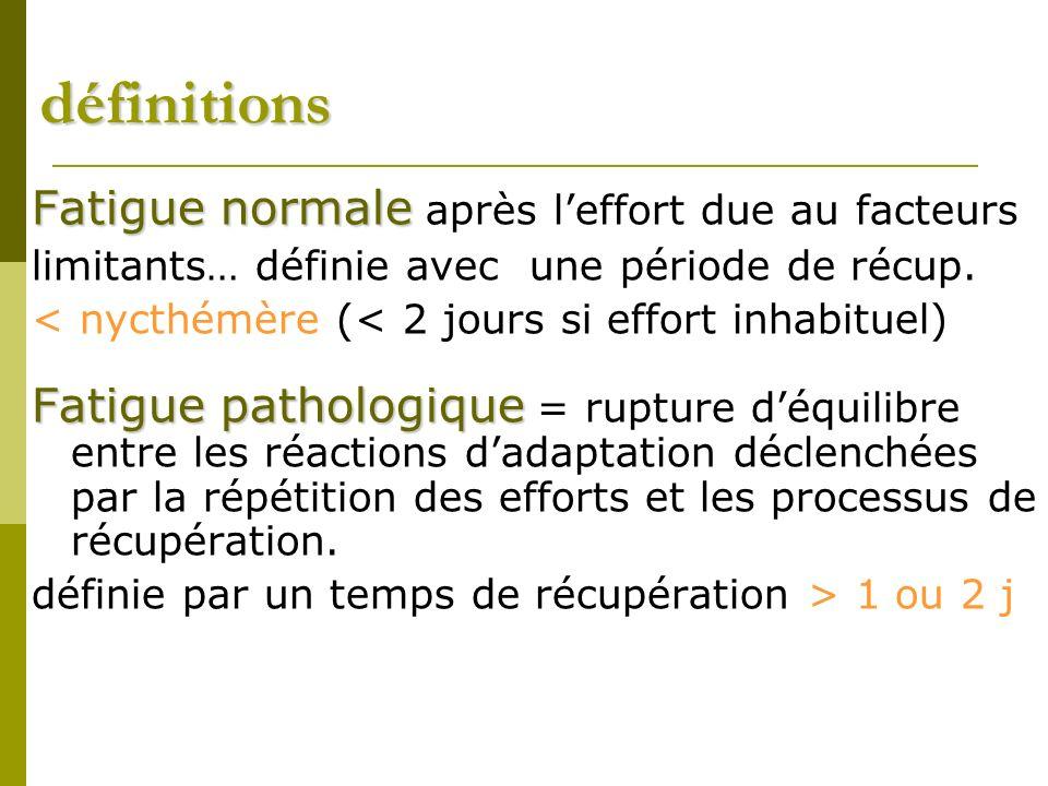 définitions Fatigue normale Fatigue normale après leffort due au facteurs limitants… définie avec une période de récup.