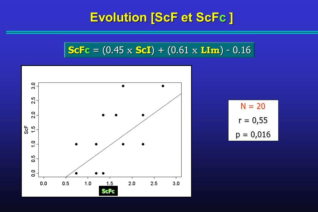 ScFc = (0.45 x ScI) + (0.61 x LIm ) - 0.16 Evolution [ScF et ScFc ] N = 20 r = 0,55 p = 0,016 ScFc