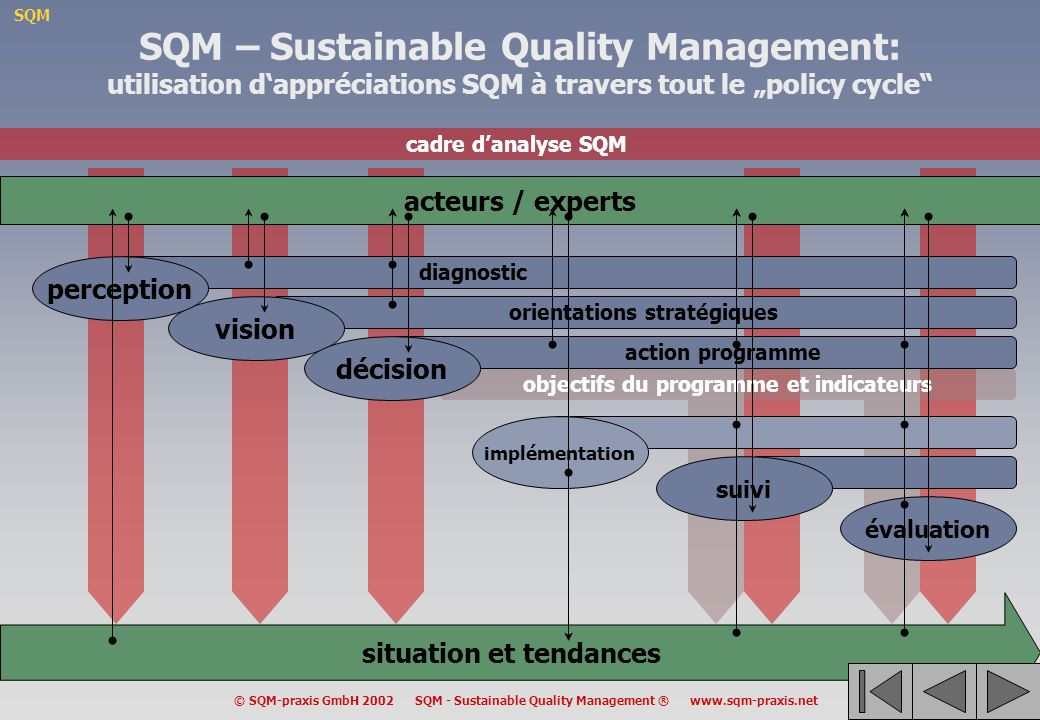 SQM © SQM-praxis GmbH 2002 SQM - Sustainable Quality Management ® www.sqm-praxis.net SQM – Sustainable Quality Management: utilisation dappréciations