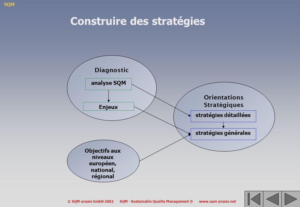 SQM © SQM-praxis GmbH 2002 SQM - Sustainable Quality Management ® www.sqm-praxis.net Orientations Stratégiques Diagnostic Objectifs aux niveaux européen, national, régional analyse SQM Enjeux stratégies détaillées stratégies générales Construire des stratégies