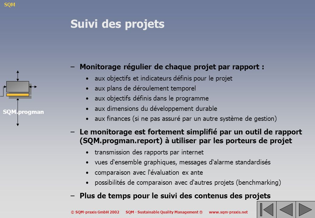 SQM © SQM-praxis GmbH 2002 SQM - Sustainable Quality Management ® www.sqm-praxis.net Suivi des projets –Monitorage régulier de chaque projet par rapport : aux objectifs et indicateurs définis pour le projet aux plans de déroulement temporel aux objectifs définis dans le programme aux dimensions du développement durable aux finances (si ne pas assuré par un autre système de gestion) –Le monitorage est fortement simplifié par un outil de rapport (SQM.progman.report) à utiliser par les porteurs de projet transmission des rapports par internet vues densemble graphiques, messages dalarme standardisés comparaison avec lévaluation ex ante possibilités de comparaison avec dautres projets (benchmarking) –Plus de temps pour le suivi des contenus des projets SQM.progman
